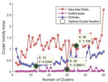 Diabetes Classification using Radial Basis Function Network