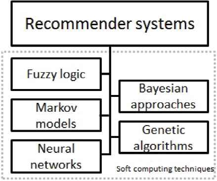 Fuzzy Tools in Recommender Systems: A Survey | Atlantis Press